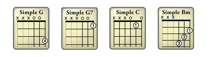 Simple Guitar Chords for Beginner Guitar Students