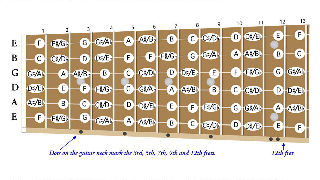 Caged Guitar Chords Archives Guitarmethod