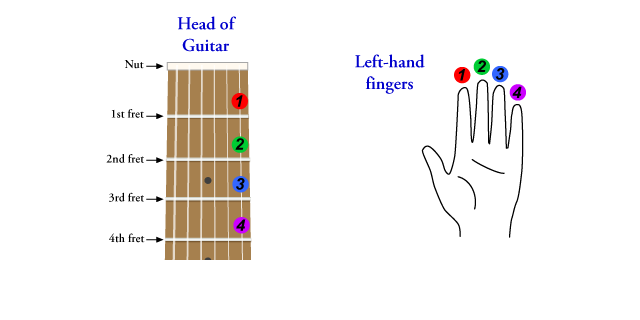 guitar music notes Archives - GuitarMethod com